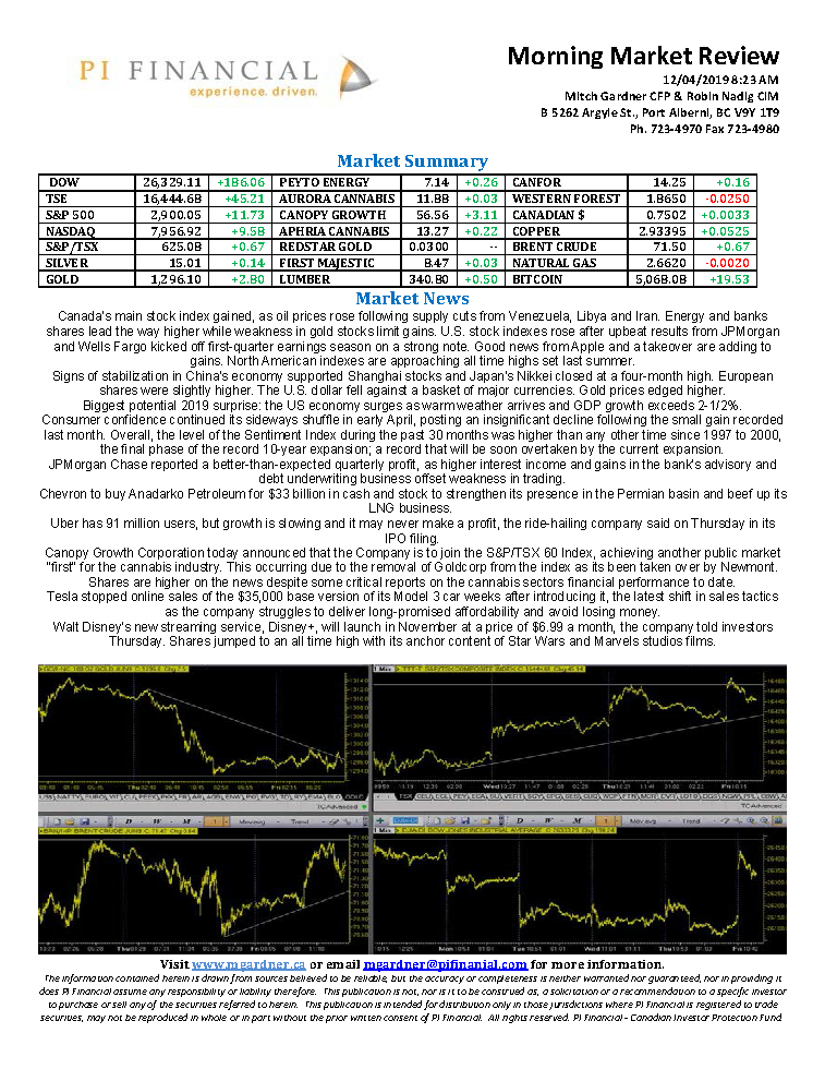 Morning Market Review April 12, 2019.png