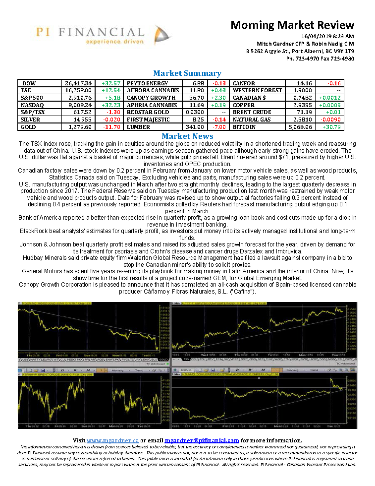 Morning Market Review April 16, 2019.png
