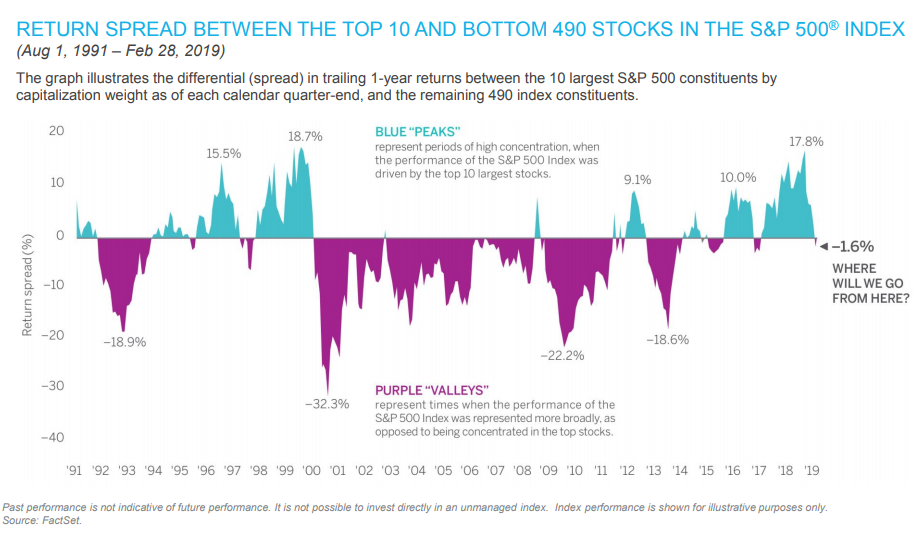RETURN SPREAD BETWEEN THE TOP 10 AND BOTTOM 490 STOCKS IN THE S&P 500 INDEX.png