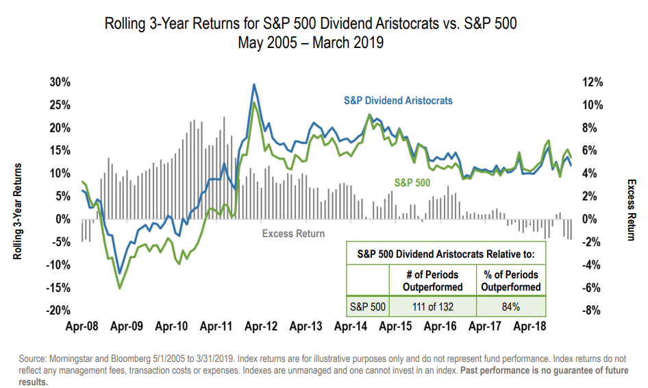 Rolling 3-Year Returns for S&P 50 Dividend Aristocrats vs. S&P 500.png